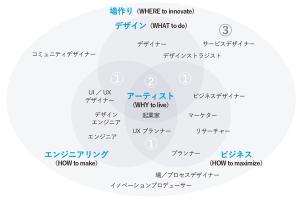 ビジネス×デザイン×技術 図